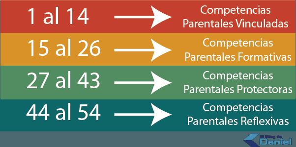 Escala Parentalidad Positiva
