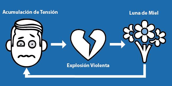 Ciclos de violencia
