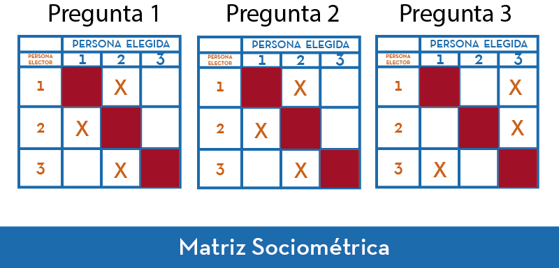 Matriz Sociometrica ejemplo 2