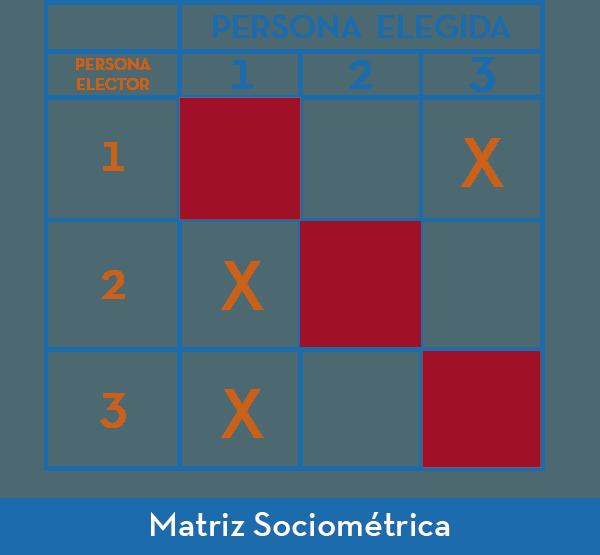 Matriz Sociometrica ejemplo